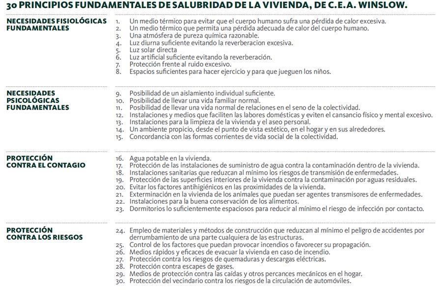 Wellness_2-Tabla 30 principios basicos C.E.A. Winslow.jpg