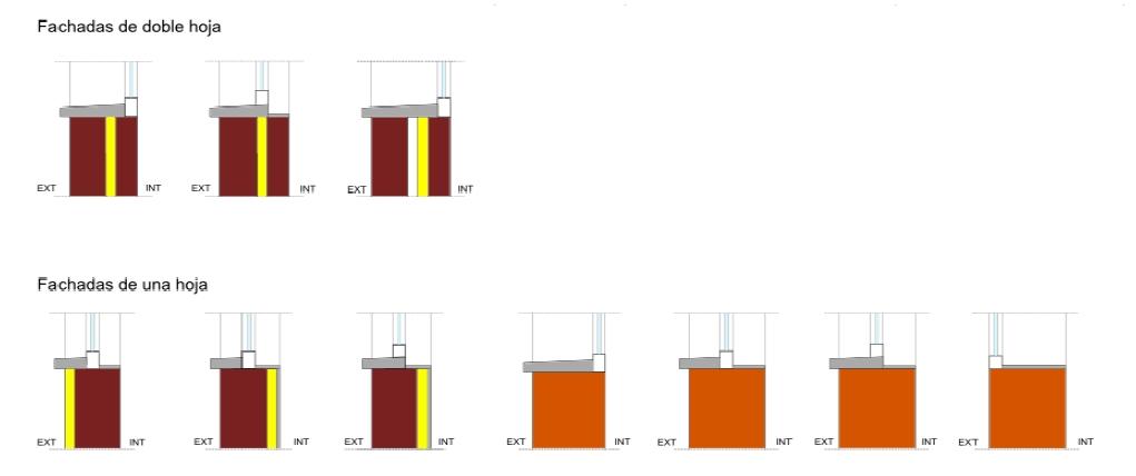 DETALLES CON PUENTE TÉRMICO  - Alfeizares sin continuidad entre el aislamiento de fachada y la carpintería, sin gran separación entre ambos elementos, y alfeizares en fachadas de una hoja sin aislamiento.