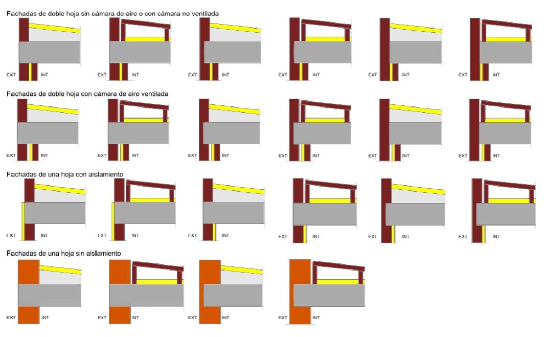 DETALLES CON PUENTE TÉRMICO  - Cubiertas planas sin continuidad entre el aislamiento de fachada y el de cubierta