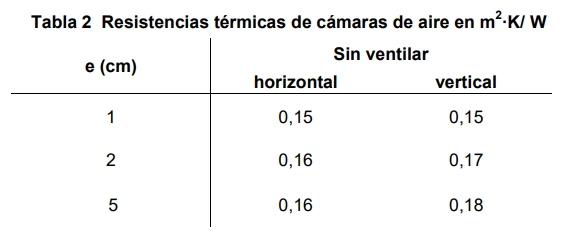 Resistencias térmicas de cámaras. Fuente: CTE