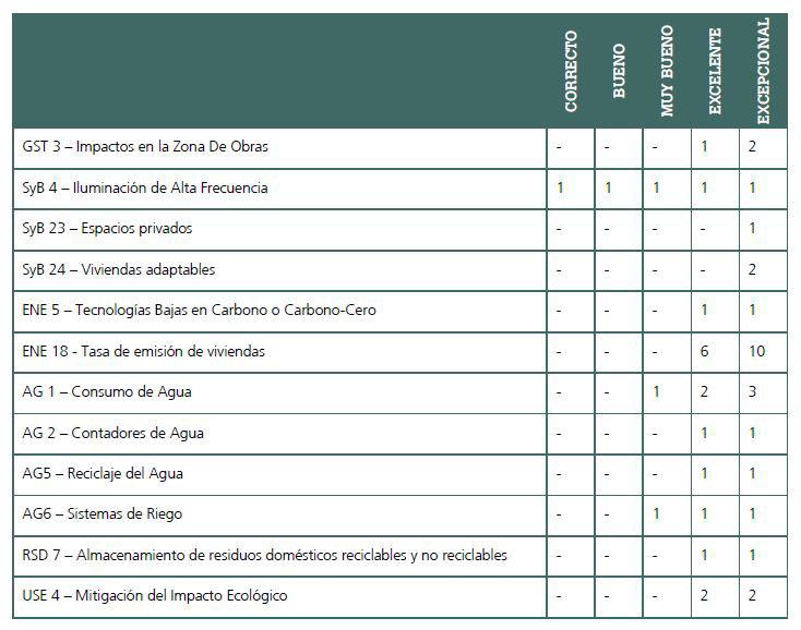 Requisitos mínimos para la obtención del sello BREEAM en sus diferentes categorias.