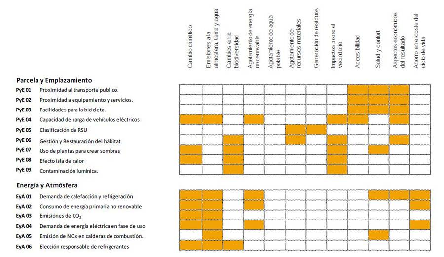 Criterios con más peso en VERDE e Impactos a los que afectan.