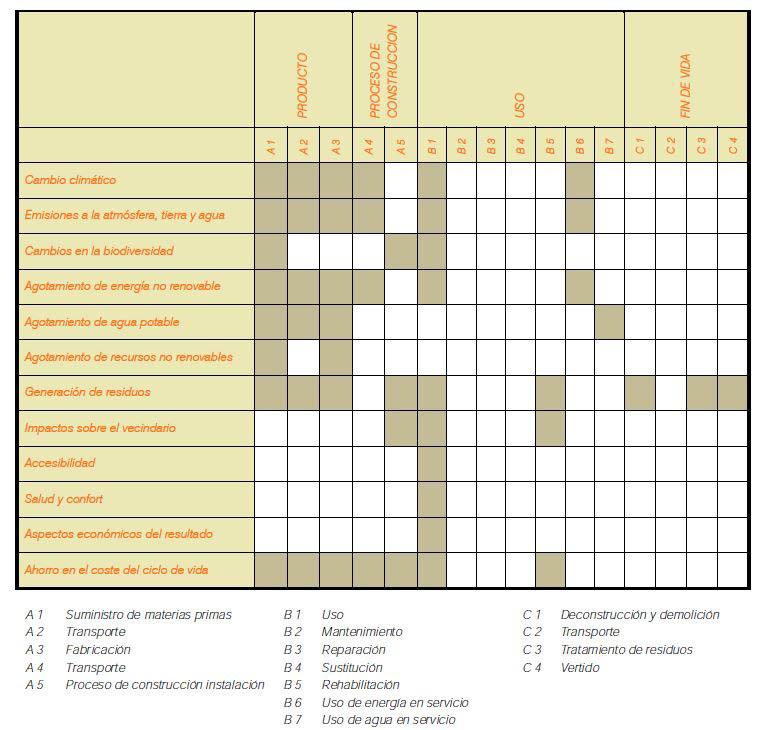 Impactos del sello VERDE en relación al ciclo de vida de un edificio.