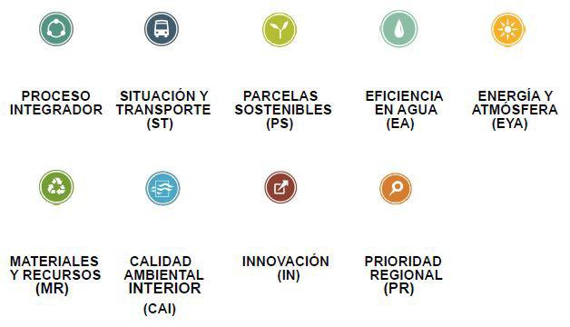 Las 9 Áreas del certificado LEED Homes