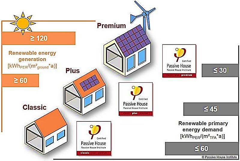Recientemente se han incluido niveles en el estándar Passivhaus para diferenciar a los edificios más eficientes.