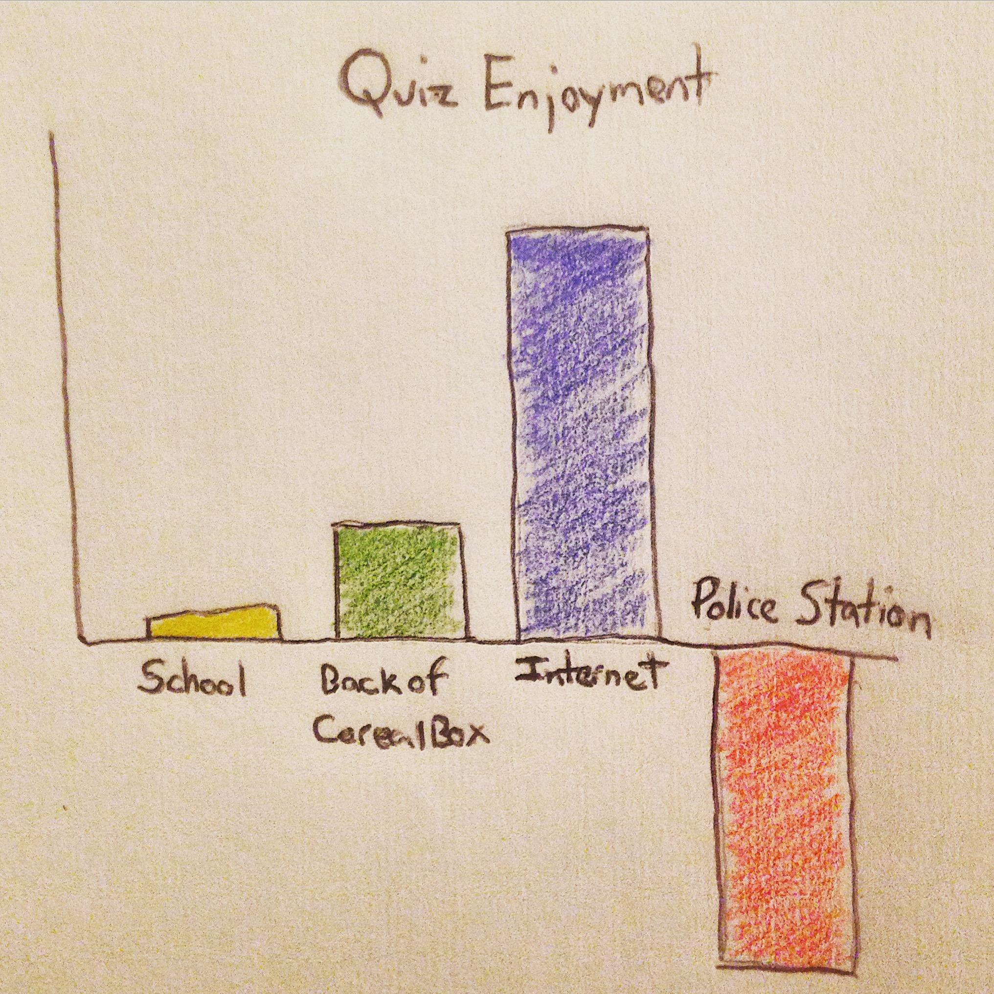 Quiz Enjoyment, by Location