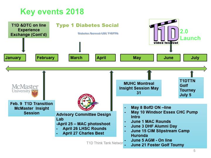 T1DTTN Calendar of events JUly 2018.005.jpeg