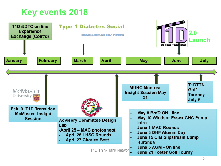 T1DTTN Calendar of events JUly 2018.005.jpeg