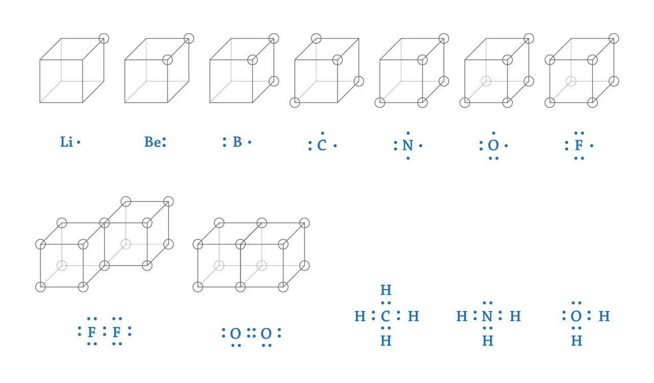 Top row from left to right: lithium, beryllium, boron, carbon, nitrogen, oxygen, and fluorine. Bottom row from left to right: fluorine molecule, oxygen molecule, methane molecule, ammonia molecule, and water molecule.