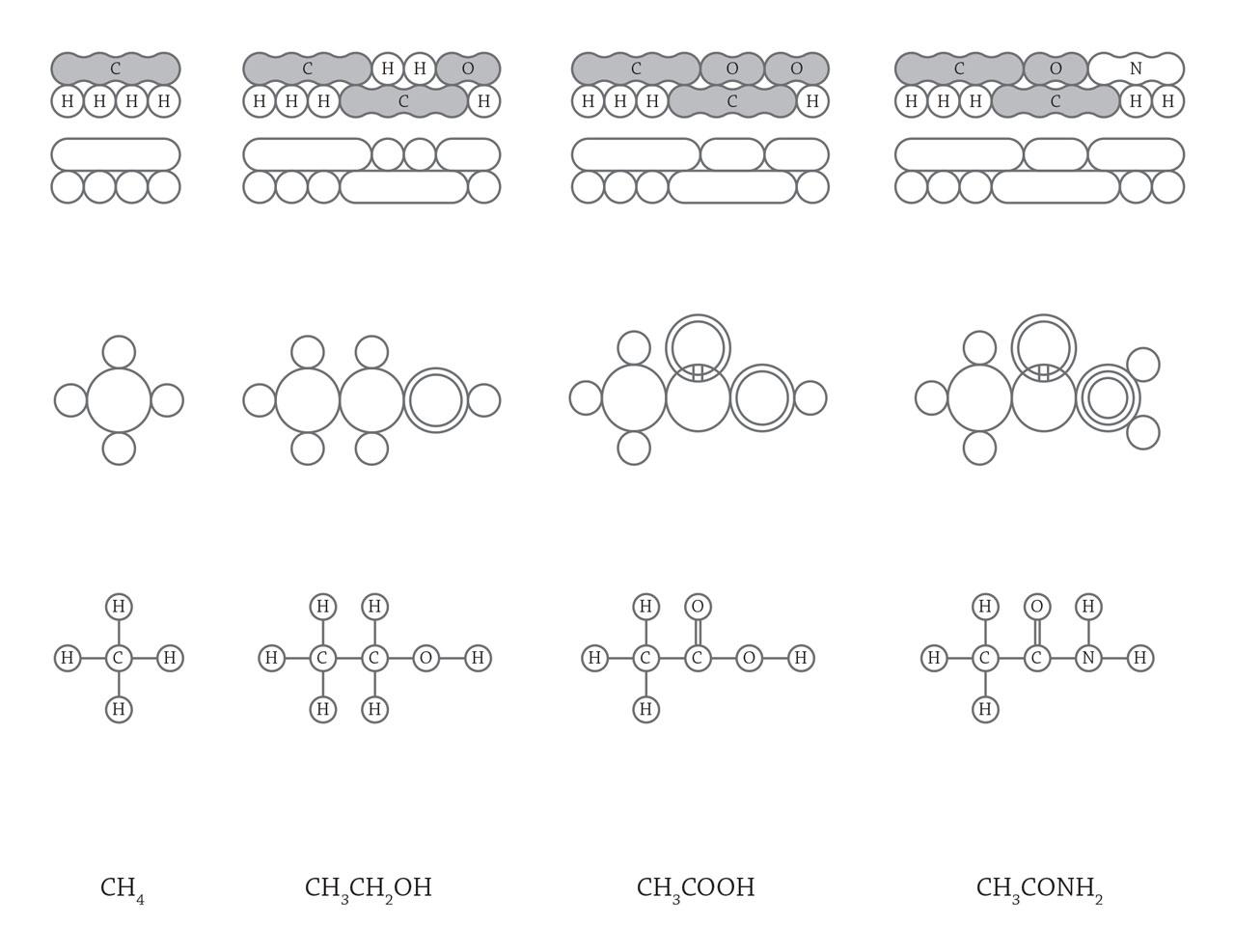 第一行:凯库勒结构式(1861)。 第二行:洛施密特结构式(1861)。 第三行:布朗结构式(1868)。
