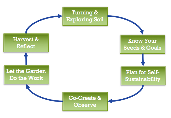 Designing Space to Grow Creative Learning - This presentation was made by Ross Anderson at the 2016 Summer Institute at the University of Oregon to describe the unique cultivation of arts integration at each ArtCore school through the metaphor of permaculture gardening.