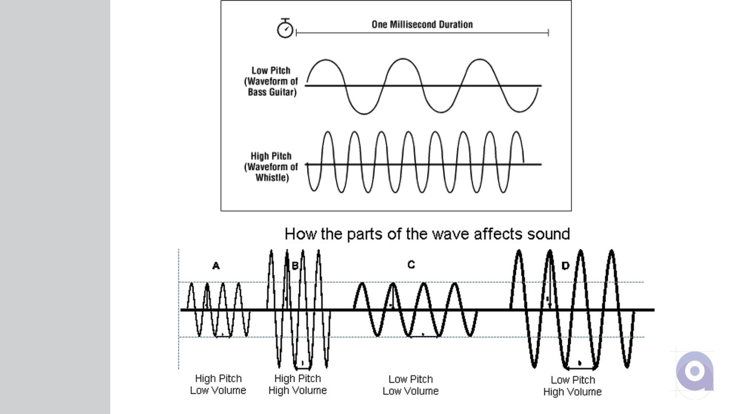 Sound and Light Waves — ArtCore