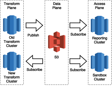 Synchronisation and Cutover between Transform Clusters