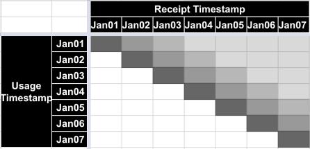 Source system, Jan 7