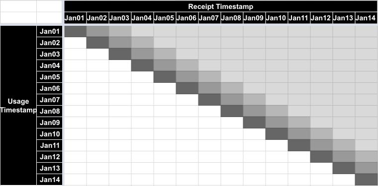 Source system, Jan 14