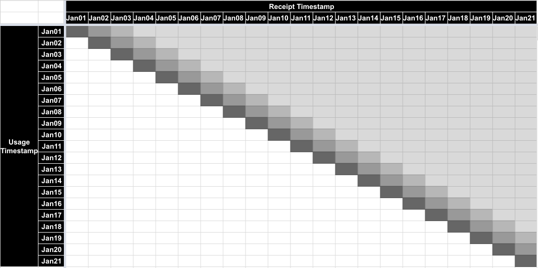 Source system, Jan 21