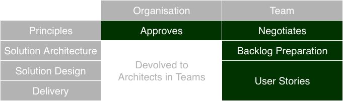 Architecture Types PrincipleDrivenAgile.png