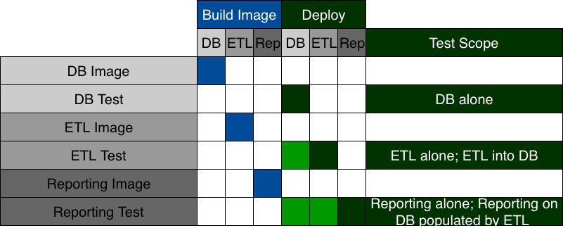 20180521 Automated Integration Test Patterns Pipelines.png