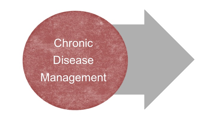 Our Research Bubble_Chronic Disease Management.jpg