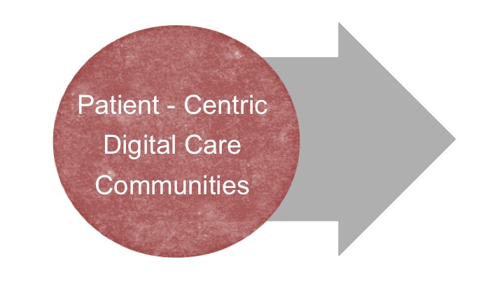 Our Research Bubble_Patient Centric Care Communities.jpg