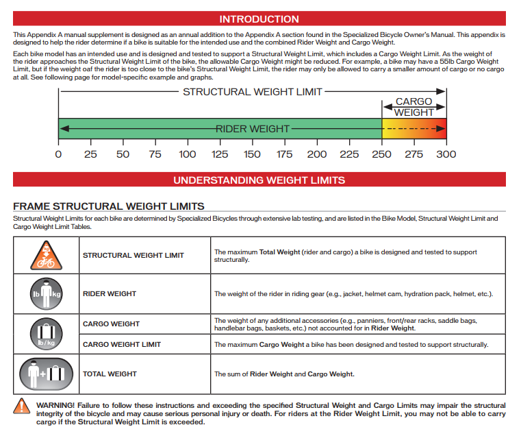 Bike weight limit diagram from Specialized's Manual