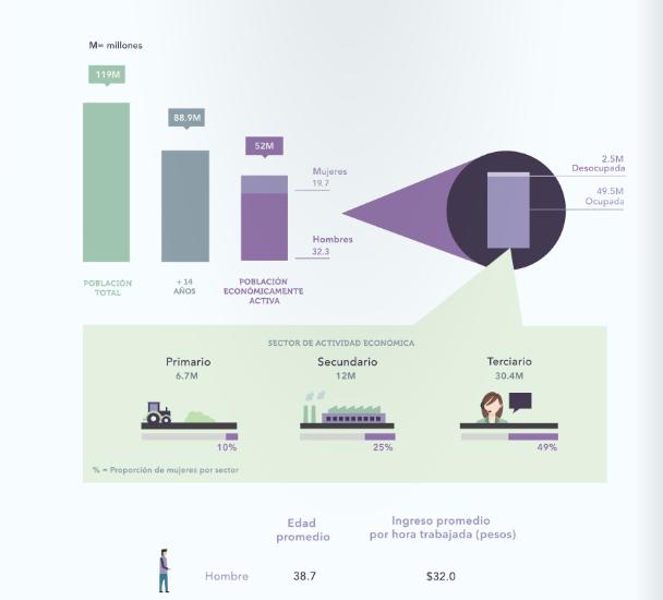 diseño editorial infographics