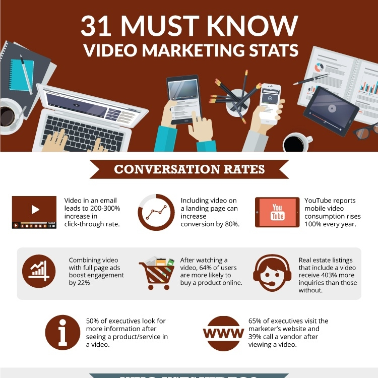 Must know stats on video marketing