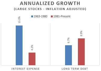growth_intexp_ltdebt