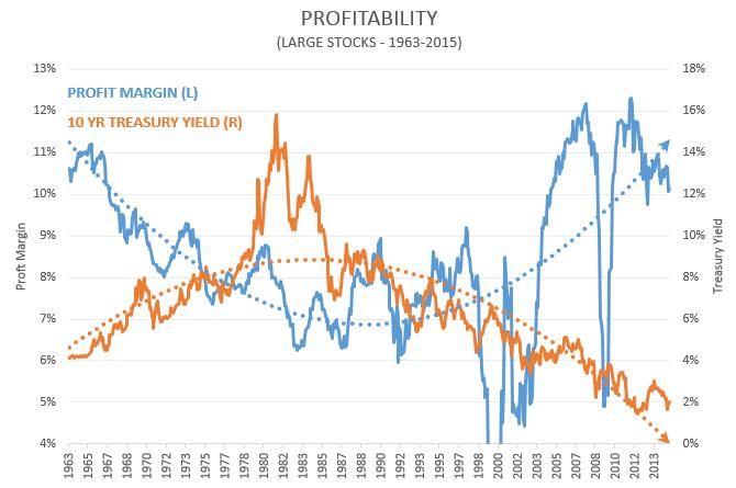 profits_vs_yields