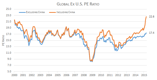 global ex US valuations