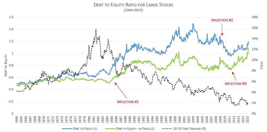 debt_to_equity_large_stocks