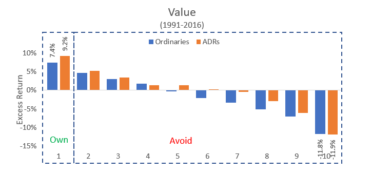 Ex 4 - Value Factor.PNG