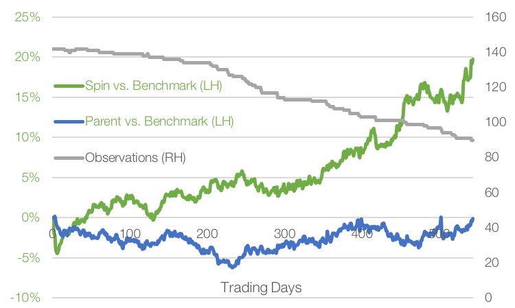 Data Source: factorinvestor.com