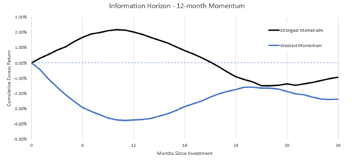 False Promises: Going Passive is Not Momentum Investing
