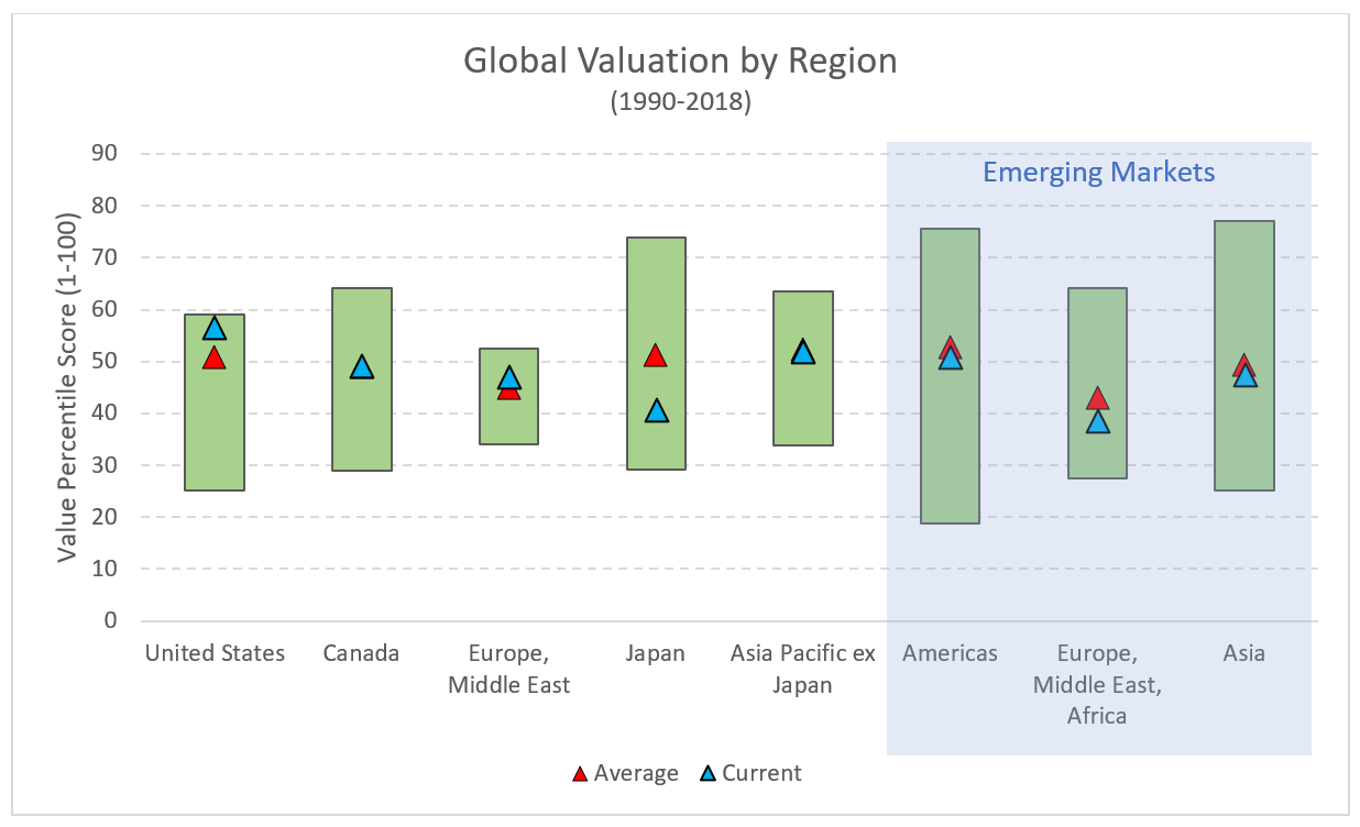 global_valuation_by_region.PNG