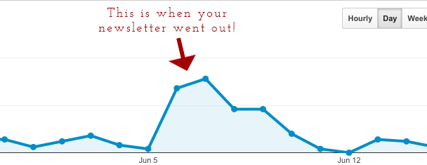 Increased web traffic to Stephanie Melissa's site as a result of being featured in the Rock Your Biz newsletter