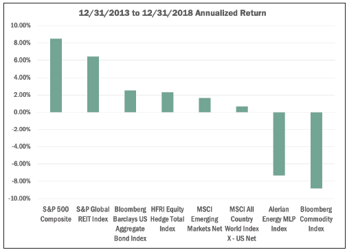 2018 q4 annualized return.png