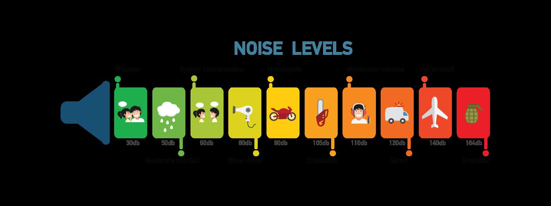 hearing-loss-noise-levels