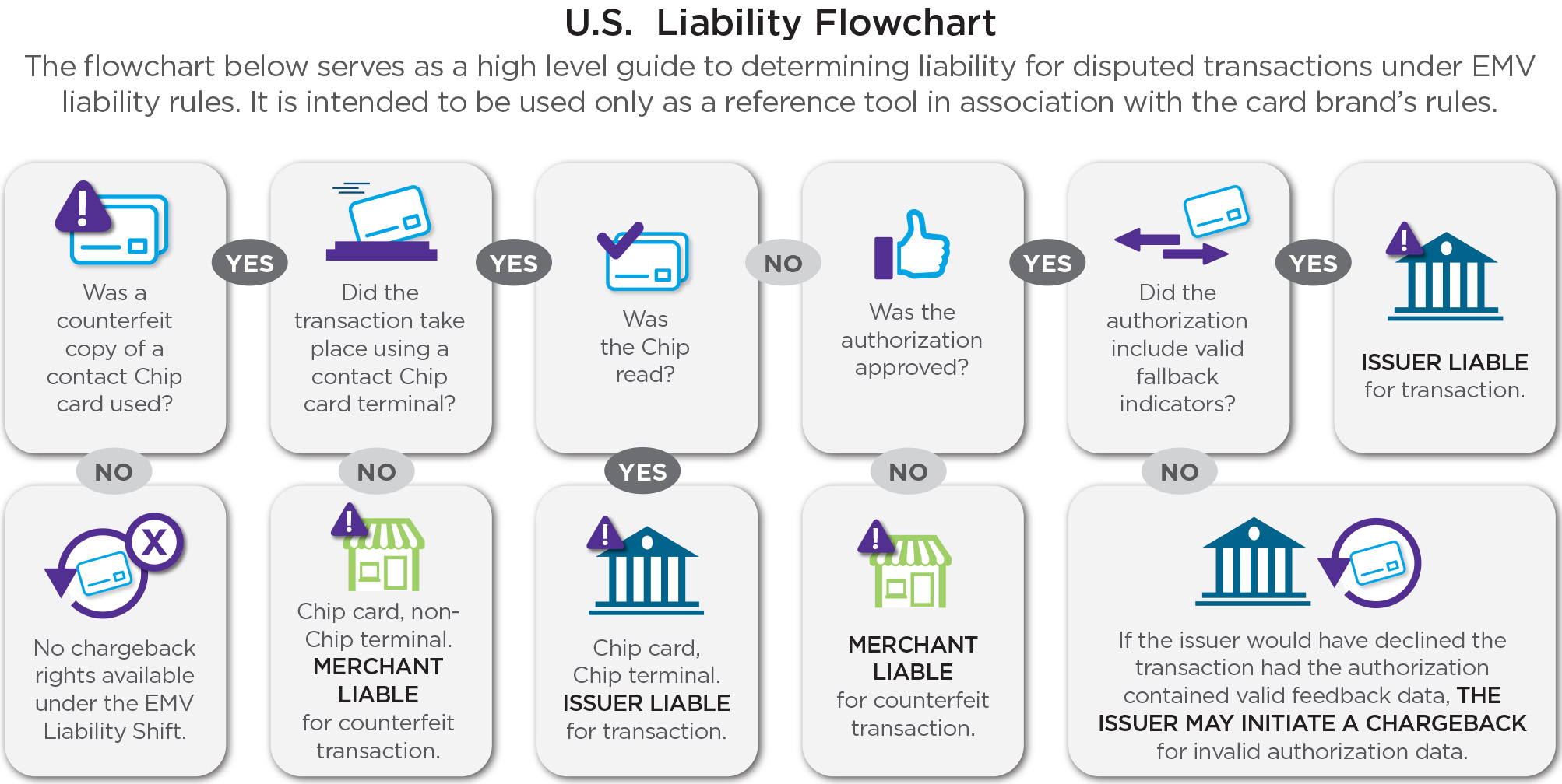 EMV liability flow chart