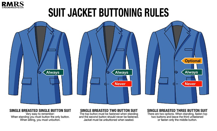 Historically, in the early years of the suit as everyday menswear, it appears there were no formal buttoning rules. Look to trade magazines and illustrations from the earlier part of the 20th century, and one sees jackets with between one and five buttons, each buttoned in a manner that suited the personality of the wearer or the cut of the garment.  But much of this changed with a king who was too fat to button his jacket. Or at least, that's what legend says.  According to the lore of menswear, in the early 1900s King Edward VII started the trend of leaving the bottom button of a suit undone.  Apparently, he gained weight and he was unable to fasten the bottom button of his waistcoat and jacket. To not offend the king, those associated with him started doing the same. The custom then gradually spread the world round (as England was still largely an imperial power with great influence across the globe).