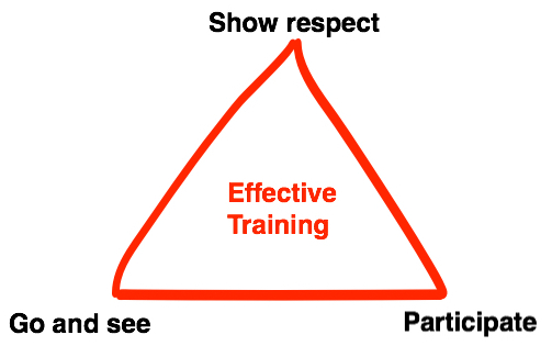 Training Triangle