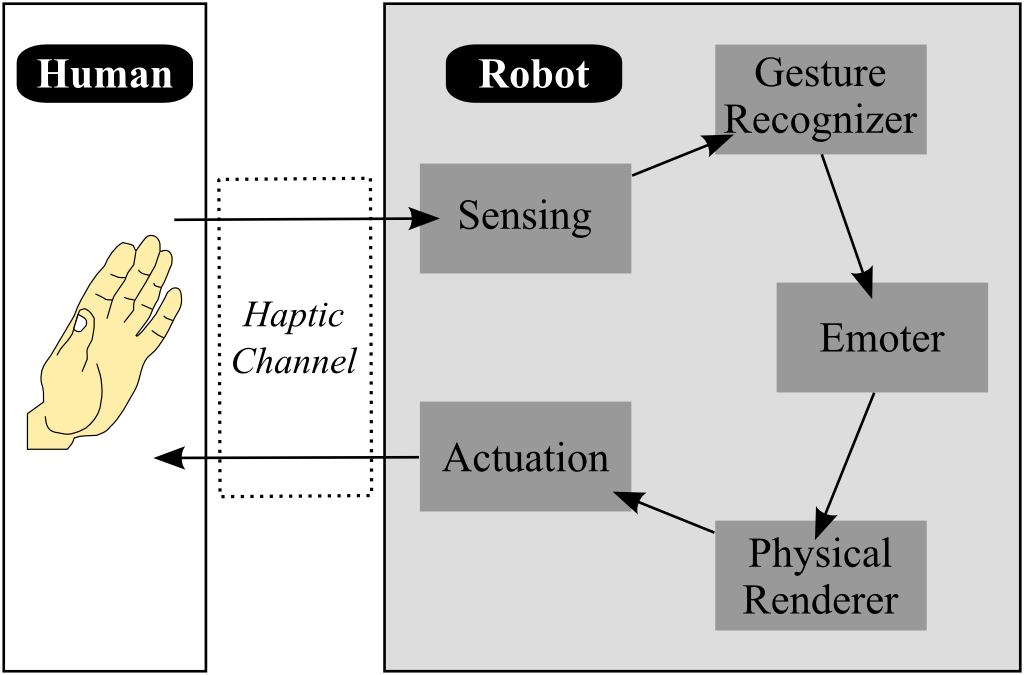 Figure 1: Overview of the Haptic Creature architecture. Human (left) interacts with the Haptic Creature (right) solely through touch. This input passes through the various components of the robot, eventually resulting in an appropriate haptic response to the human.