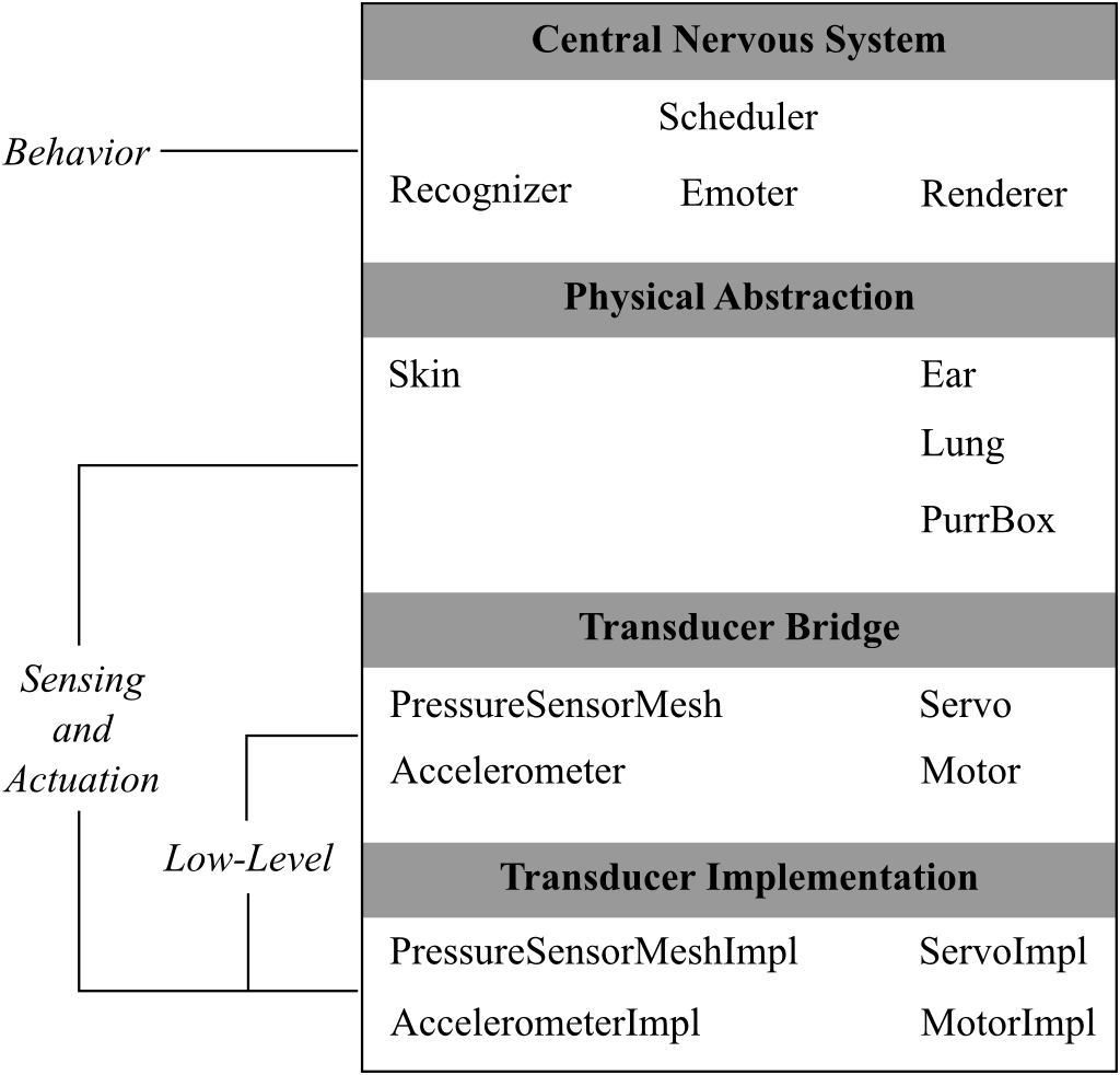 Figure 2: Host software architecture depicting primary classes with membership in one of four software layers. The Central Nervous System layer manages the robot's high-level behavior, while the remaining layers — Physical Abstraction, Transducer Bridge, and Transducer Implementation — provide increasing levels of specificity for the robot's sensing and actuation.