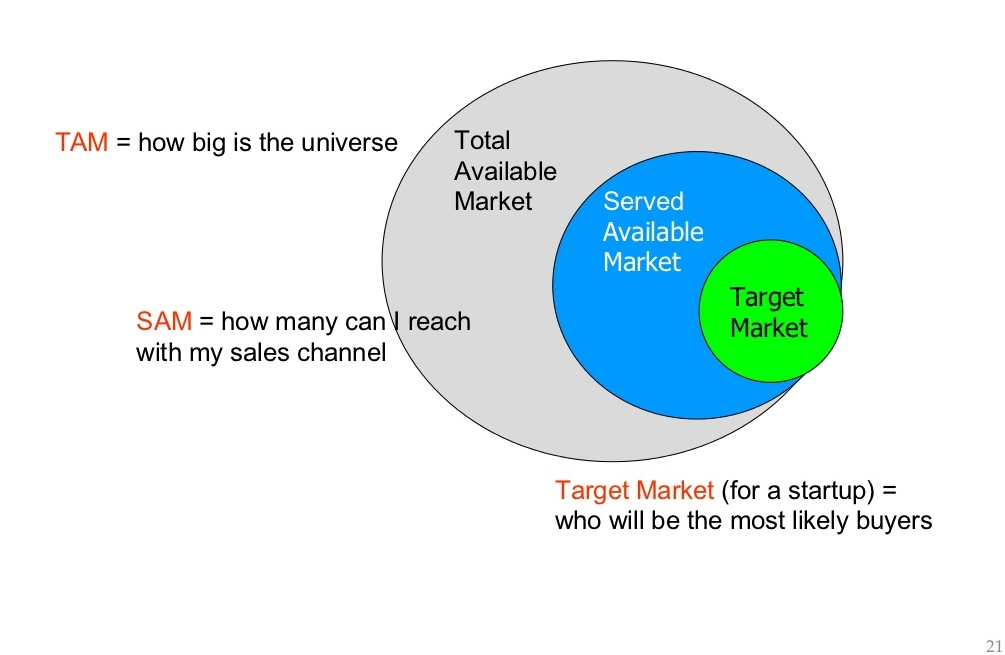 From Wikipedia: Target Market