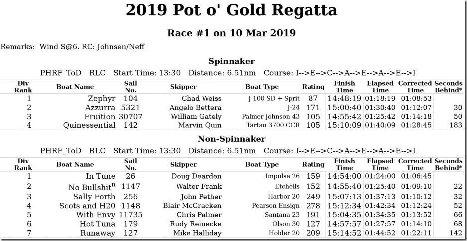 2019-Pot-o'-Gold-Regatta-race-1_0001[7](1).jpg