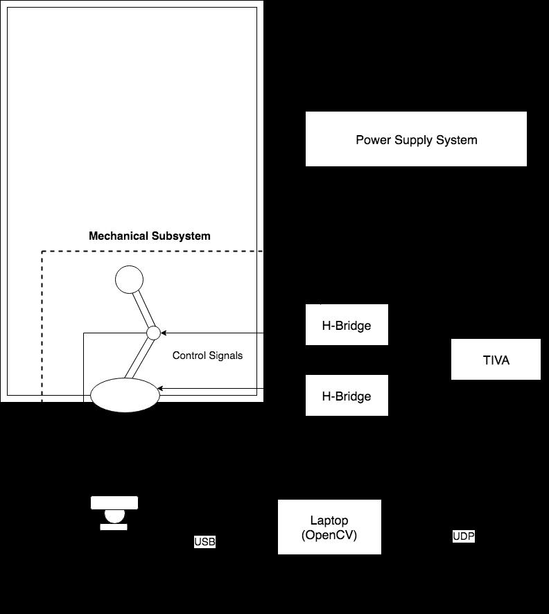 Figure 2  System block diagram
