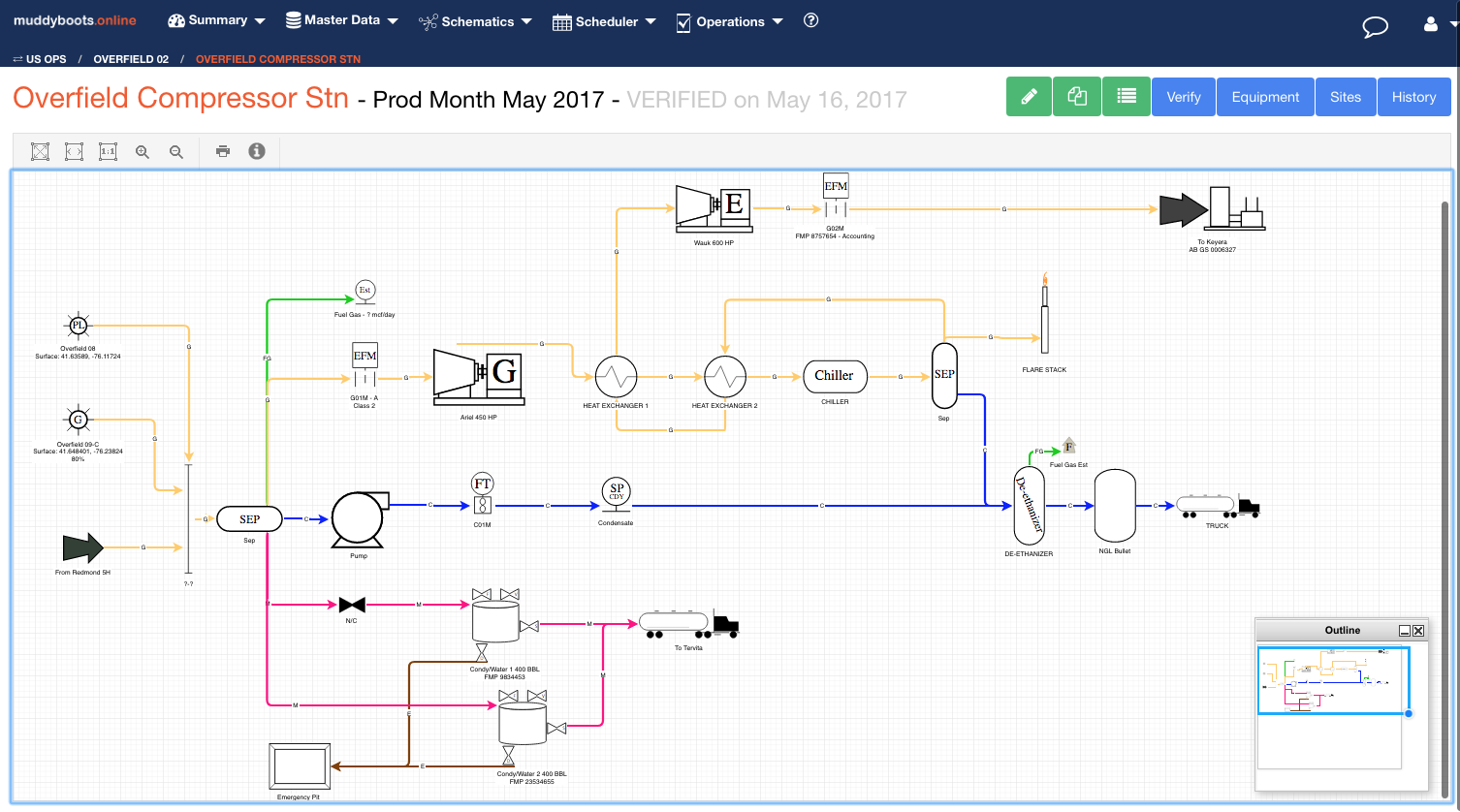 Sample Site Facility Diagram in muddyboots.online