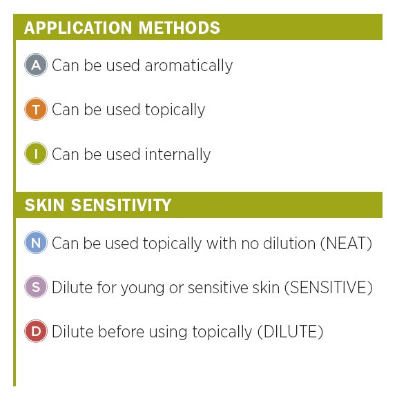 dōTERRA OILS application method
