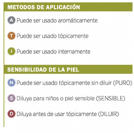 metodos de aplicación