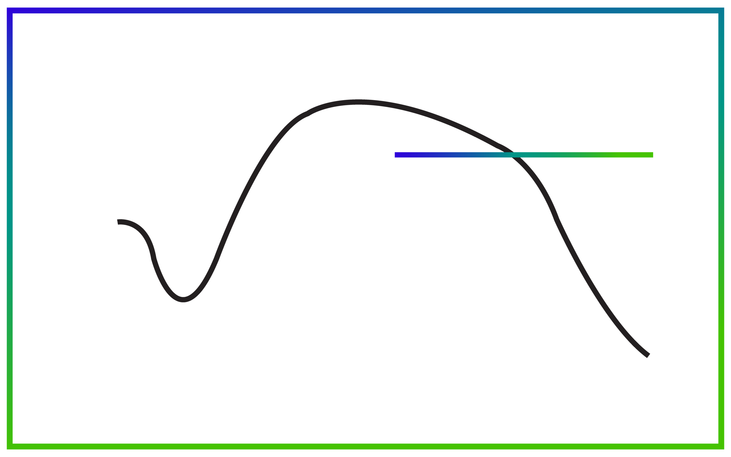This graph depicts the body's resistance to stress. After the initial shock associate with the stressor (see the dip in resistance early in the alarm phase), the body recruits resources to allow it to deal with the stressful situation or event. This ability to cope with the stressor peaks in the resistance phase of the GAS. However, if the individual doesn't overcome the stressor, eventually he or she will be unable to resist the stress; this final phase is known as the exhaustion phase.